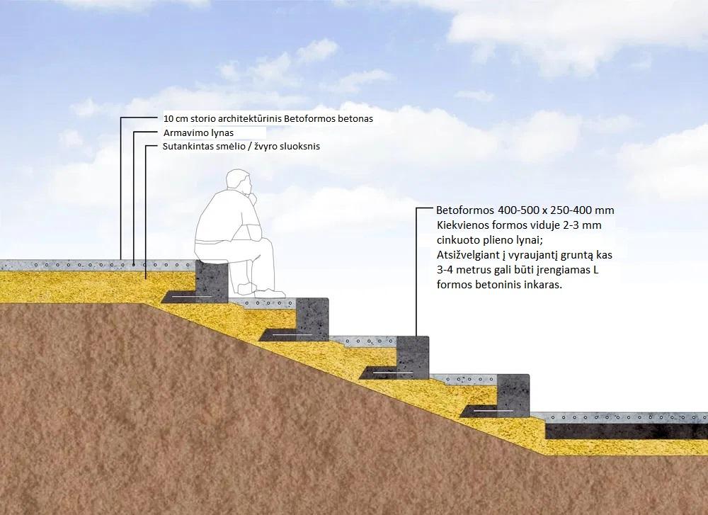 Amfiteatro pakopos su išlietu Betoformos betonu tarp laiptelių.