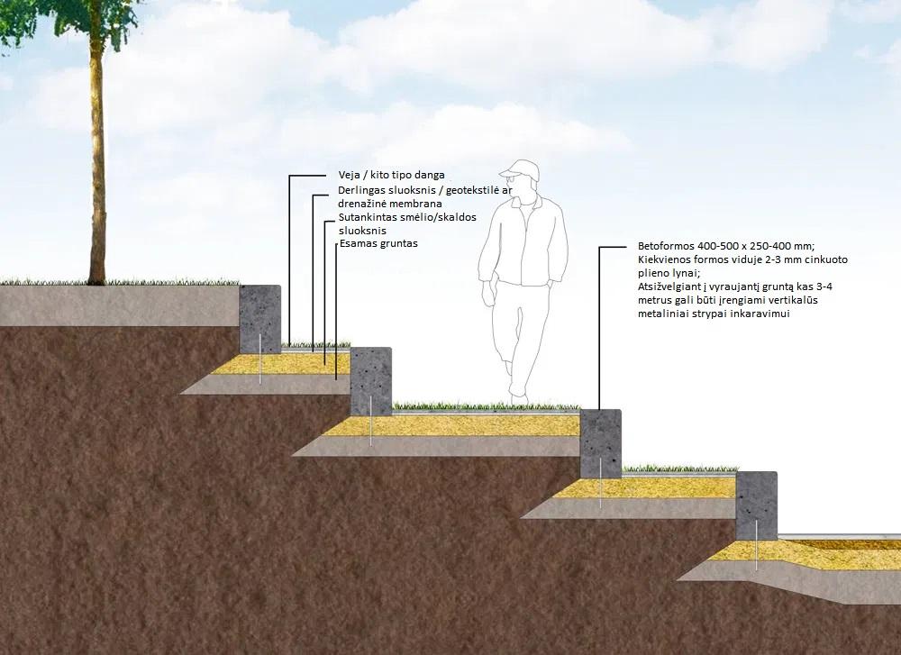Amfiteatro pakopos su rulonine veja arba kito tipo danga tarp laiptelių.